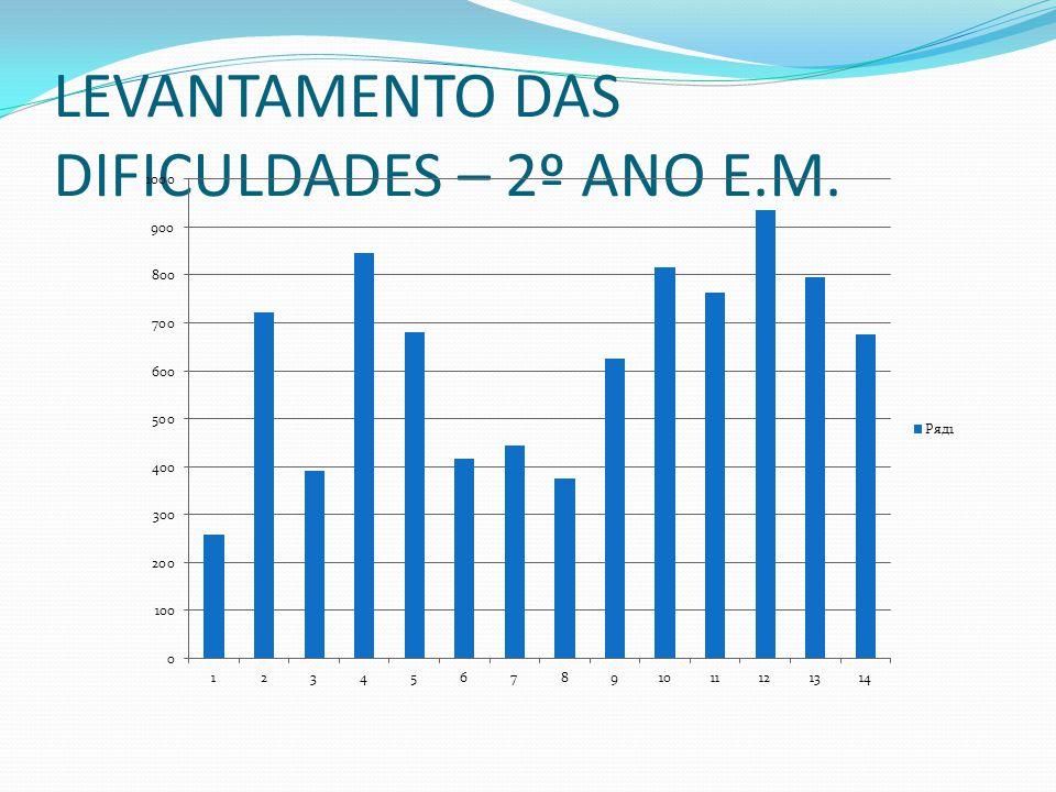 LEVANTAMENTO DAS DIFICULDADES – 2º ANO E.M.