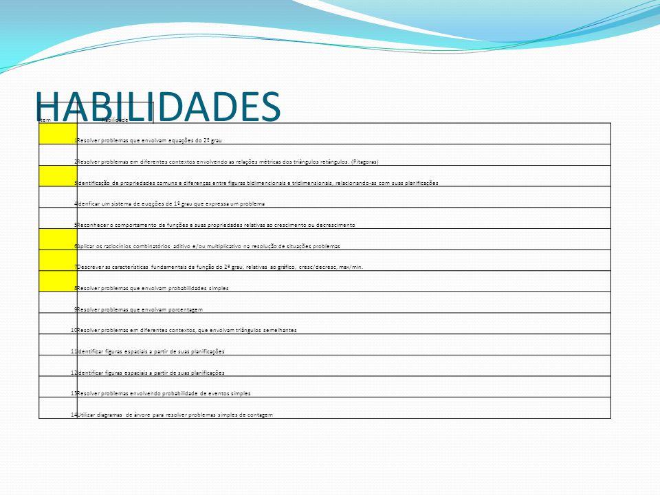 HABILIDADES Itemhabilidade 1Resolver problemas que envolvam equações do 2º grau 2Resolver problemas em diferentes contextos envolvendo as relações mét