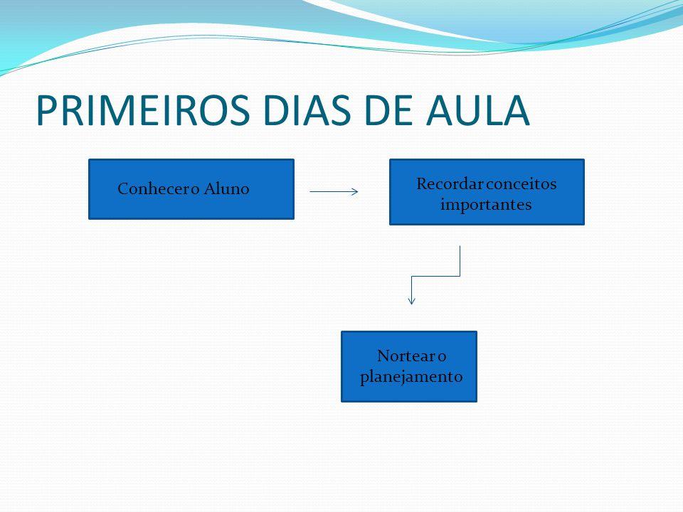 PRIMEIROS DIAS DE AULA Conhecer o Aluno Recordar conceitos importantes Nortear o planejamento
