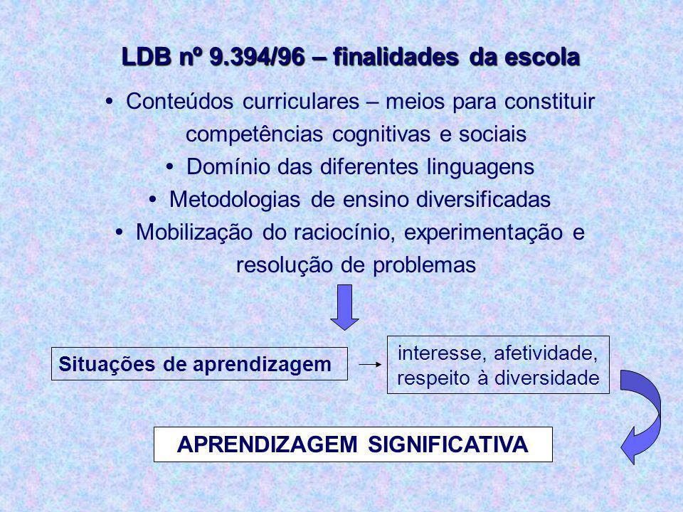 LDB nº 9.394/96 – finalidades da escola Conteúdos curriculares – meios para constituir competências cognitivas e sociais Domínio das diferentes lingua