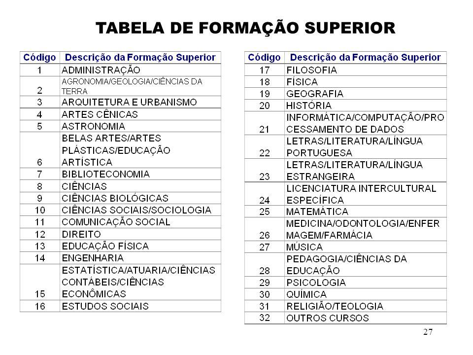 27 TABELA DE FORMAÇÃO SUPERIOR