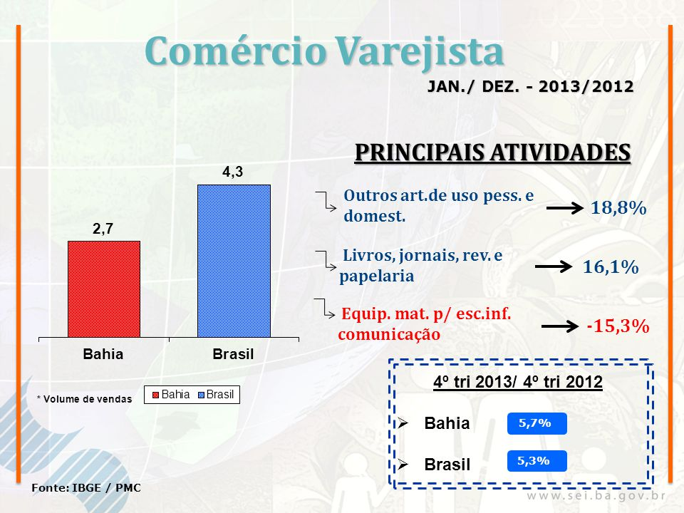 Comércio Varejista JAN./ DEZ. - 2013/2012 Fonte: IBGE / PMC Outros art.de uso pess. e domest. Livros, jornais, rev. e papelaria 18,8% 16,1% Equip. mat