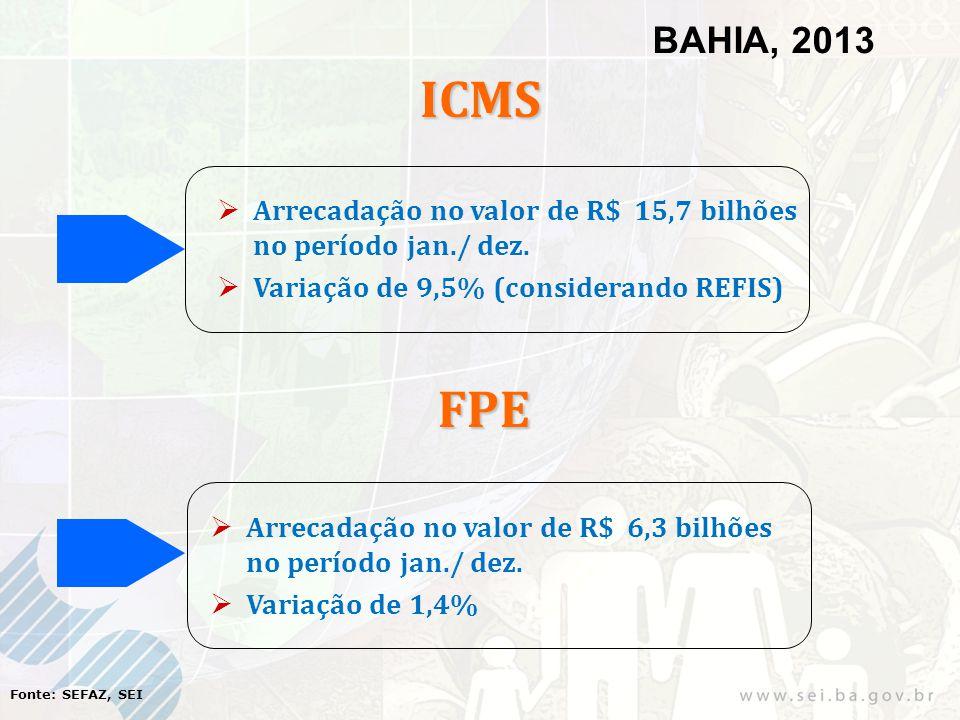 ICMS Arrecadação no valor de R$ 15,7 bilhões no período jan./ dez. Variação de 9,5% (considerando REFIS) Fonte: SEFAZ, SEI FPE BAHIA, 2013 Arrecadação