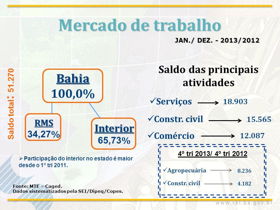 Mercado de trabalho JAN./ DEZ. - 2013/2012 Fonte: MTE – Caged. Dados sistematizados pela SEI/Dipeq/Copes. Serviços Constr. civil 18.903 15.565 Comérci