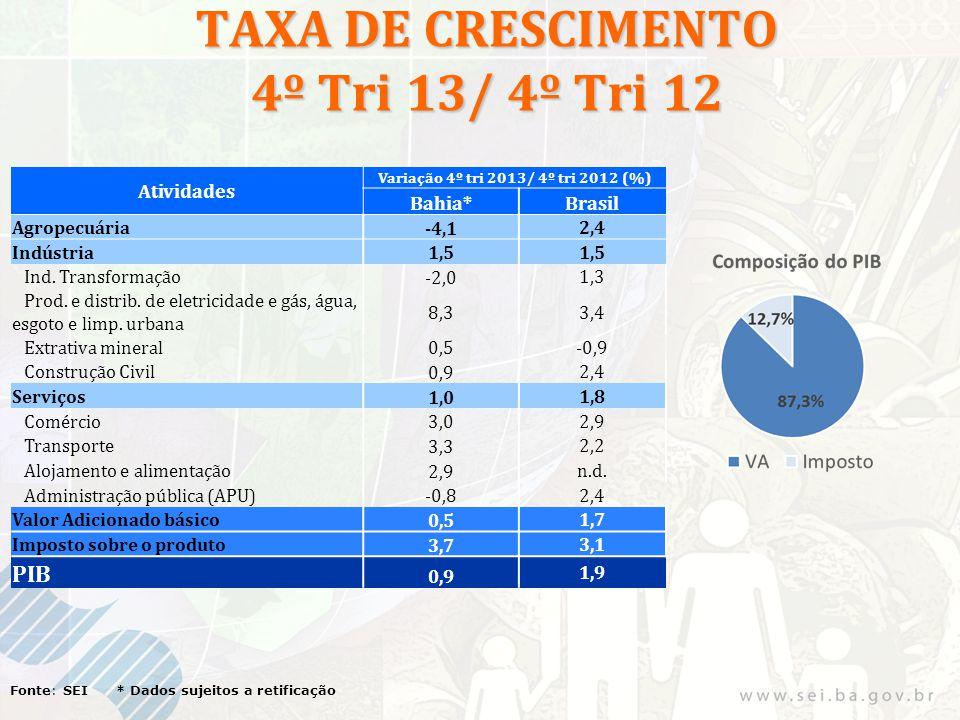 TAXA DE CRESCIMENTO 4º Tri 13/ 4º Tri 12 Fonte: SEI * Dados sujeitos a retificação Atividades Variação 4º tri 2013/ 4º tri 2012 (%) Bahia*Brasil Agropecuária -4,1 2,4 Indústria 1,5 Ind.