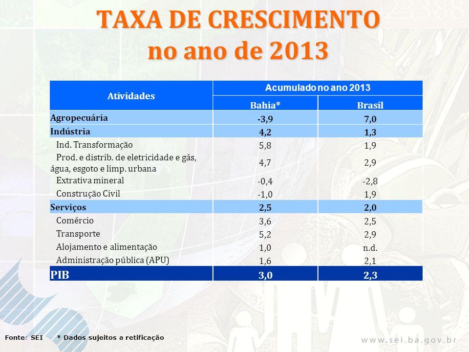 TAXA DE CRESCIMENTO no ano de 2013 Fonte: SEI * Dados sujeitos a retificação Atividades Acumulado no ano 2013 Bahia*Brasil Agropecuária -3,97,0 Indúst