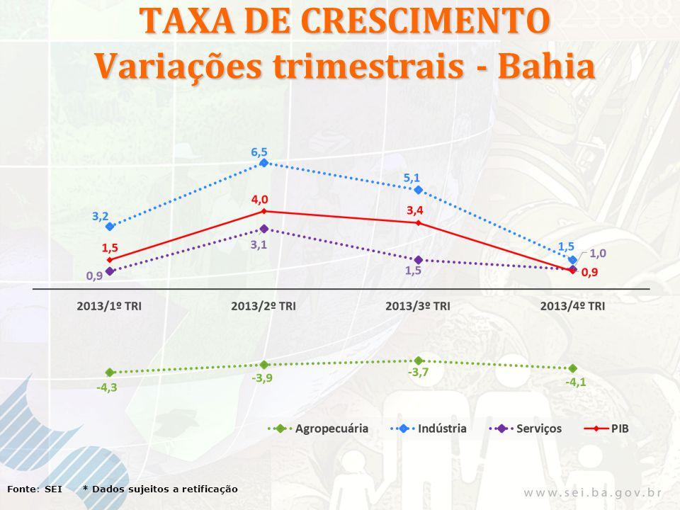 TAXA DE CRESCIMENTO Variações trimestrais - Bahia Fonte: SEI * Dados sujeitos a retificação