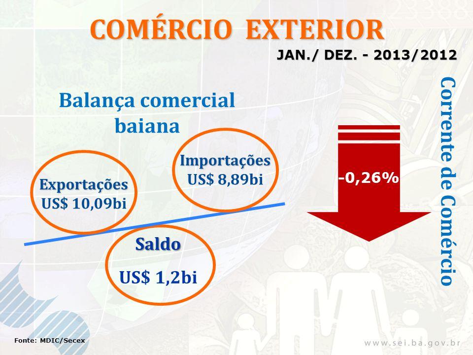 COMÉRCIO EXTERIOR Exportações US$ 10,09bi Importações US$ 8,89bi -0,26% Saldo US$ 1,2bi Fonte: MDIC/Secex Corrente de Comércio Balança comercial baian