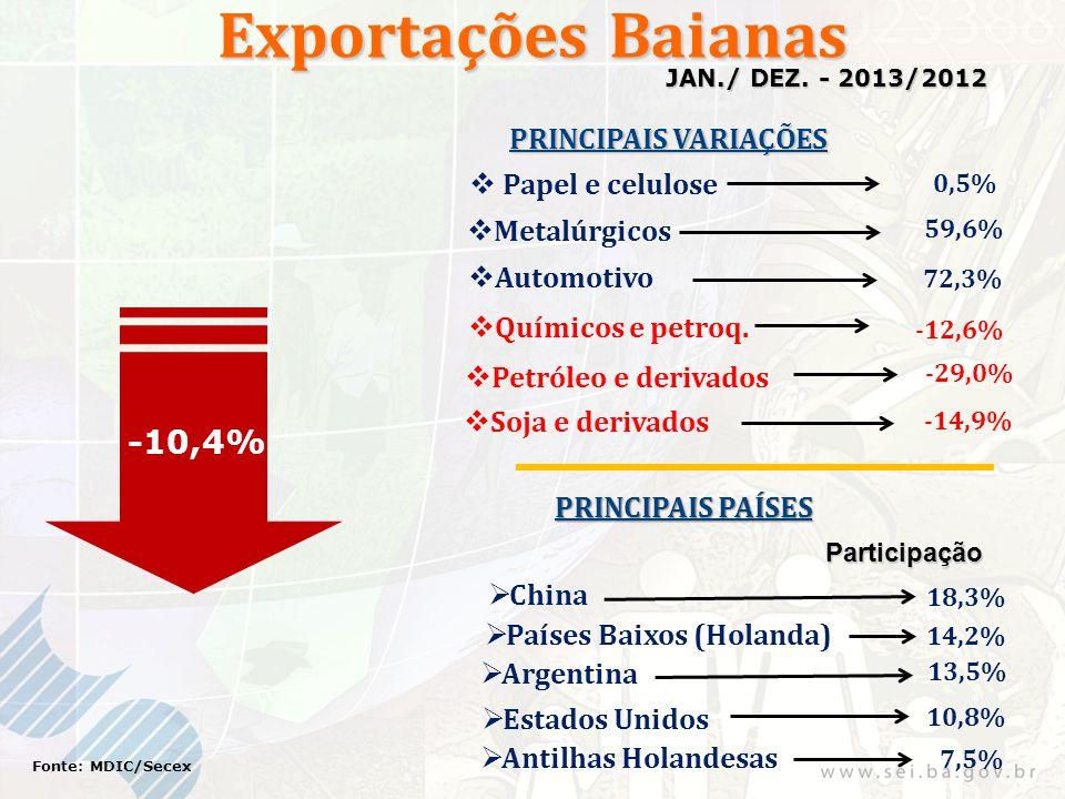 Exportações Baianas -10,4% Fonte: MDIC/Secex JAN./ DEZ. - 2013/2012 PRINCIPAIS VARIAÇÕES PRINCIPAIS PAÍSES Participação 18,3% 14,2% Soja e derivados P