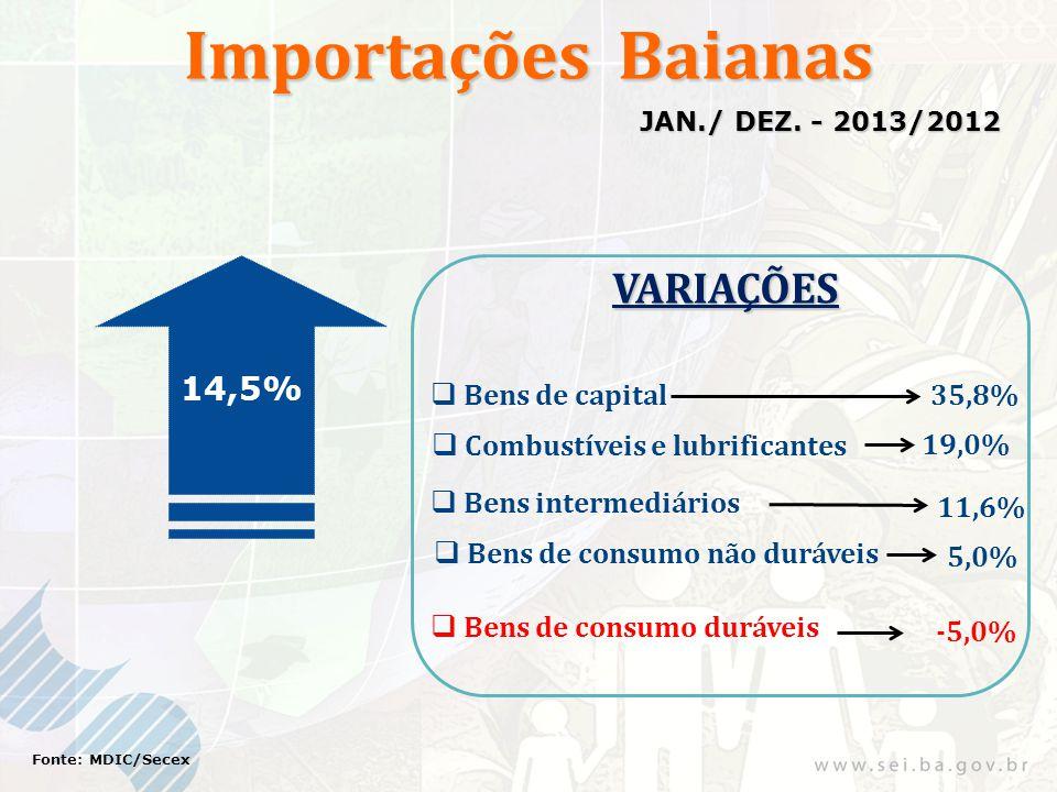 Importações Baianas 14,5% Fonte: MDIC/Secex JAN./ DEZ. - 2013/2012 VARIAÇÕES Bens de consumo não duráveis 35,8% 19,0% Bens de capital Combustíveis e l