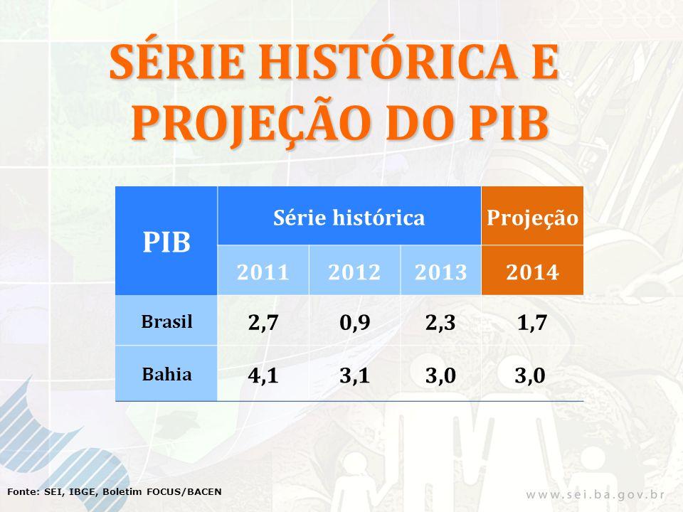 SÉRIE HISTÓRICA E PROJEÇÃO DO PIB Fonte: SEI, IBGE, Boletim FOCUS/BACEN PIB Série históricaProjeção 2011201220132014 Brasil 2,70,92,31,7 Bahia 4,13,13