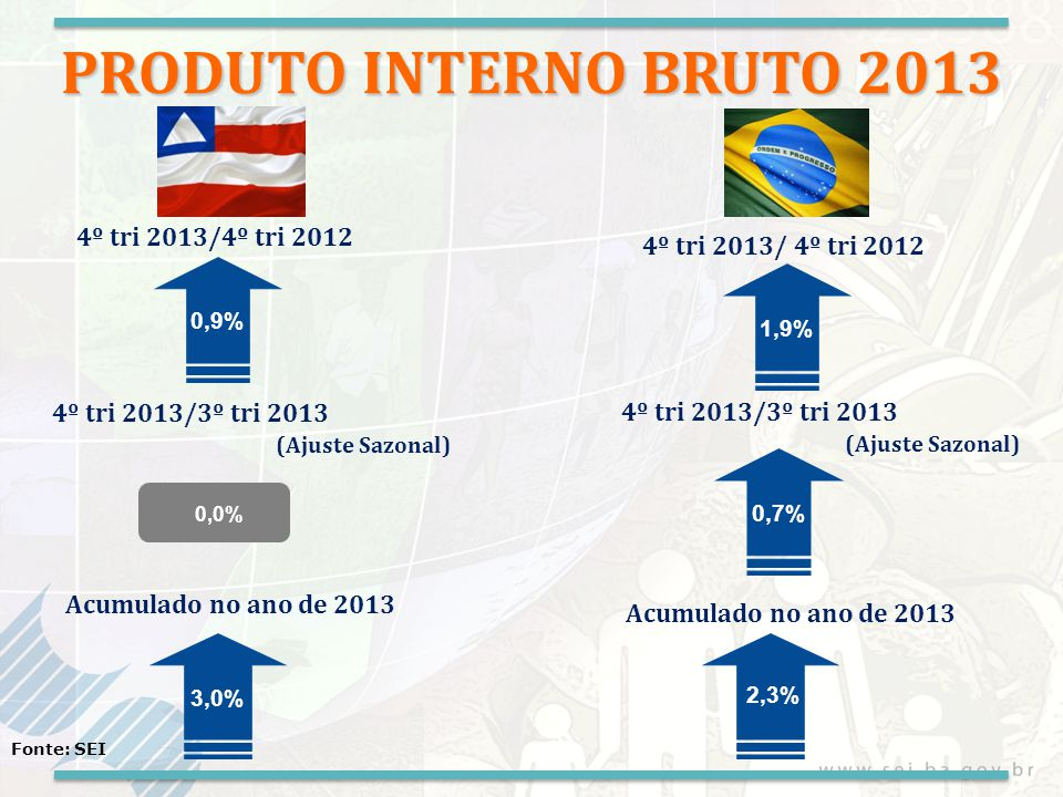 PRODUTO INTERNO BRUTO 2013 4º tri 2013/4º tri 2012 4º tri 2013/3º tri 2013 (Ajuste Sazonal) 0,9% 4º tri 2013/3º tri 2013 (Ajuste Sazonal) 1,9% 0,7% 4º tri 2013/ 4º tri 2012 Fonte: SEI Acumulado no ano de 2013 3,0% 2,3% 0,0% Acumulado no ano de 2013