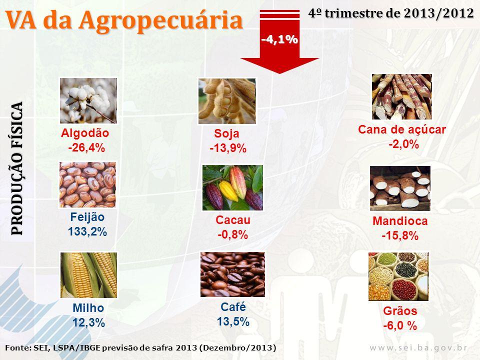 VA da Agropecuária 4º trimestre de 2013/2012 Fonte: SEI, LSPA/IBGE previsão de safra 2013 (Dezembro/2013) -4,1% PRODUÇÃO FÍSICA Algodão -26,4% Soja -1
