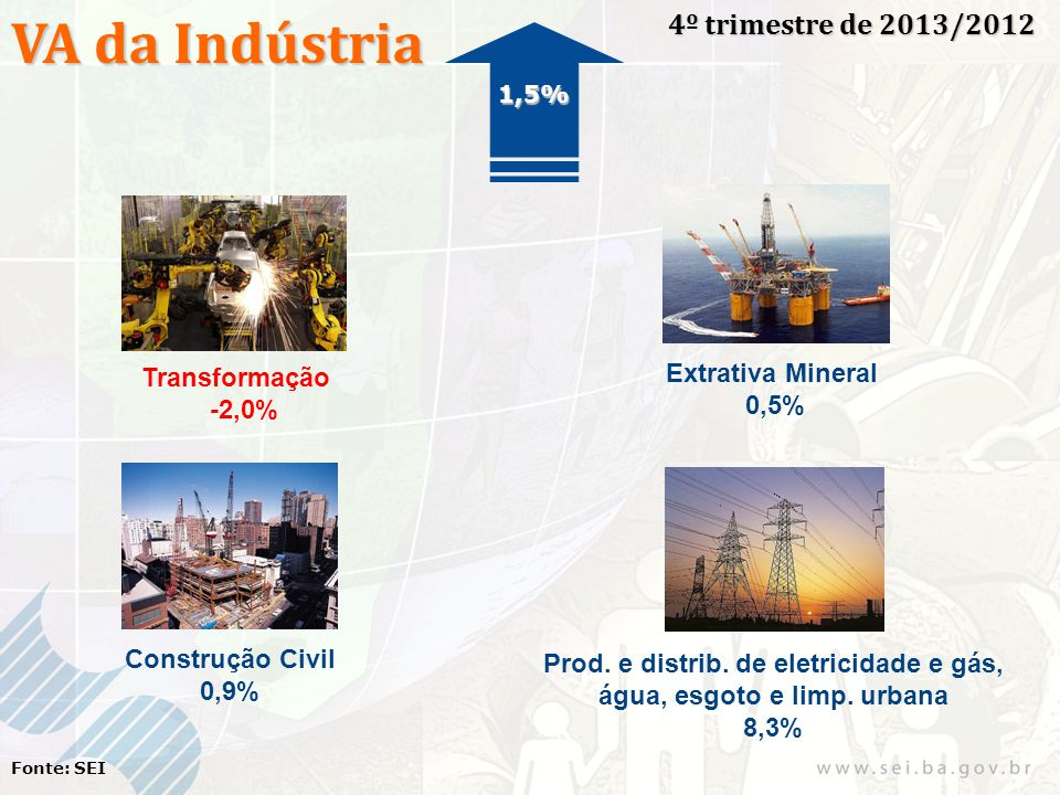 VA da Indústria 4º trimestre de 2013/2012 Fonte: SEI Transformação -2,0% Extrativa Mineral 0,5% Construção Civil 0,9% Prod. e distrib. de eletricidade