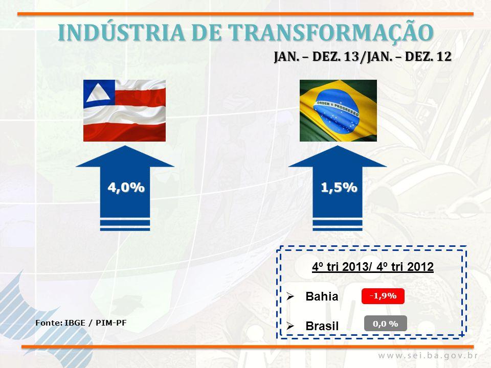 INDÚSTRIA DE TRANSFORMAÇÃO Fonte: IBGE / PIM-PF 4,0% JAN. – DEZ. 13/JAN. – DEZ. 12 4º tri 2013/ 4º tri 2012 Bahia Brasil 1,5% -1,9% 0,0 %