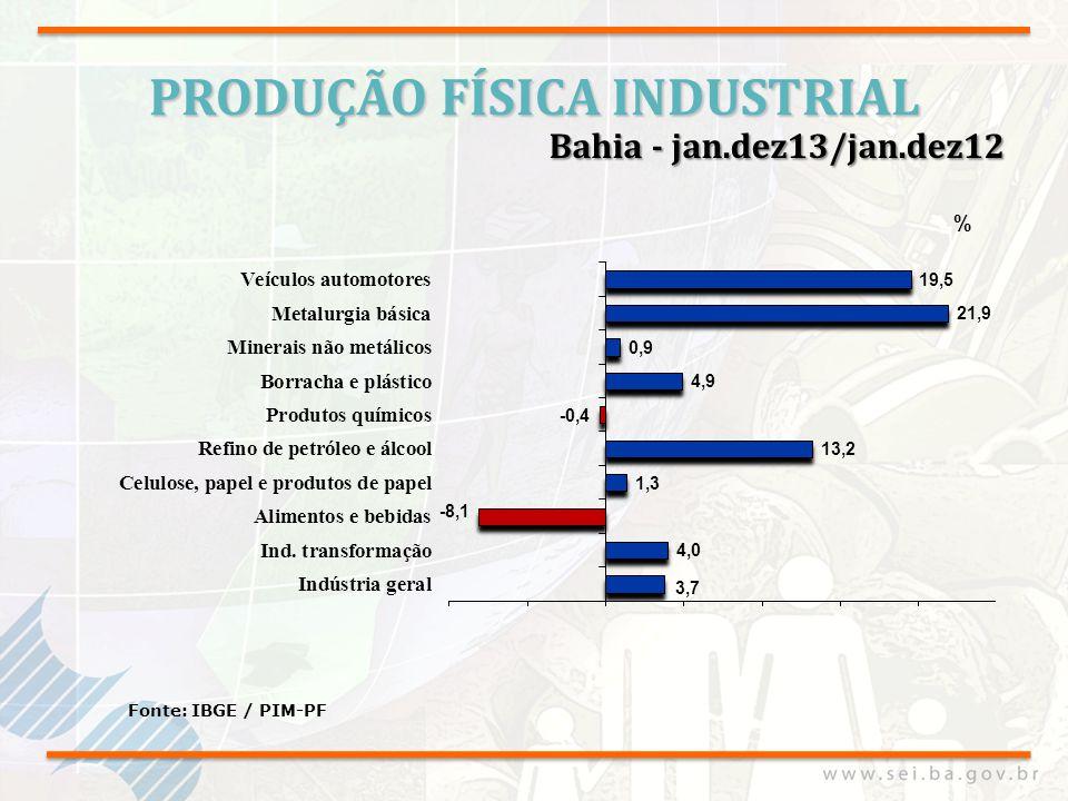 PRODUÇÃO FÍSICA INDUSTRIAL Fonte: IBGE / PIM-PF Bahia - jan.dez13/jan.dez12