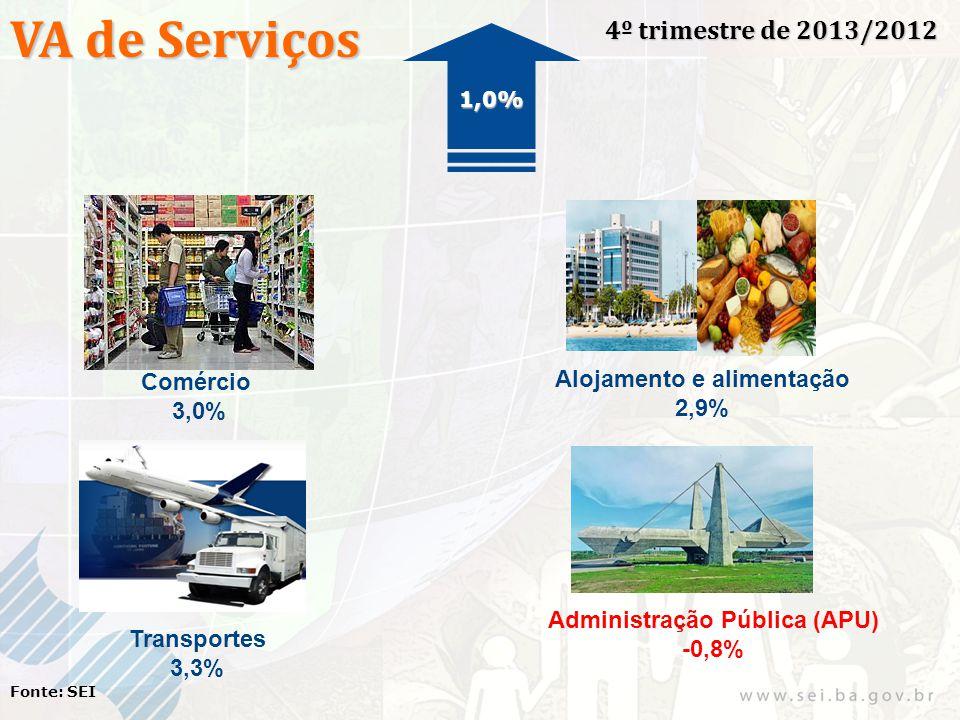 VA de Serviços 4º trimestre de 2013/2012 Fonte: SEI Comércio 3,0% Alojamento e alimentação 2,9% Transportes 3,3% Administração Pública (APU) -0,8% 1,0