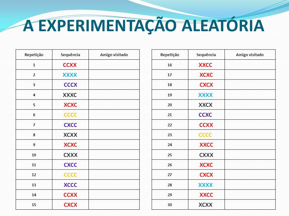 A EXPERIMENTAÇÃO ALEATÓRIA RepetiçãoSequênciaAmigo visitadoRepetiçãoSequênciaAmigo visitado 1 CCXX 16 XXCC 2 XXXX 17 XCXC 3 CCCX 18 CXCX 4 XXXC 19 XXX