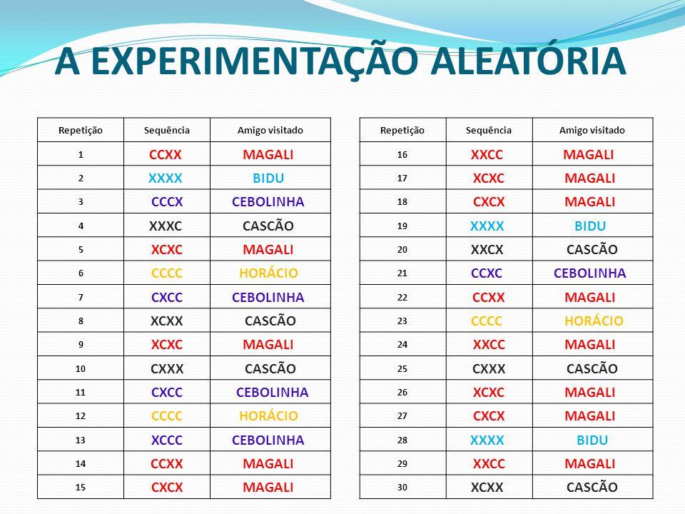A EXPERIMENTAÇÃO ALEATÓRIA RepetiçãoSequênciaAmigo visitadoRepetiçãoSequênciaAmigo visitado 1 CCXX MAGALI 16 XXCC MAGALI 2 XXXX BIDU 17 XCXCMAGALI 3 C