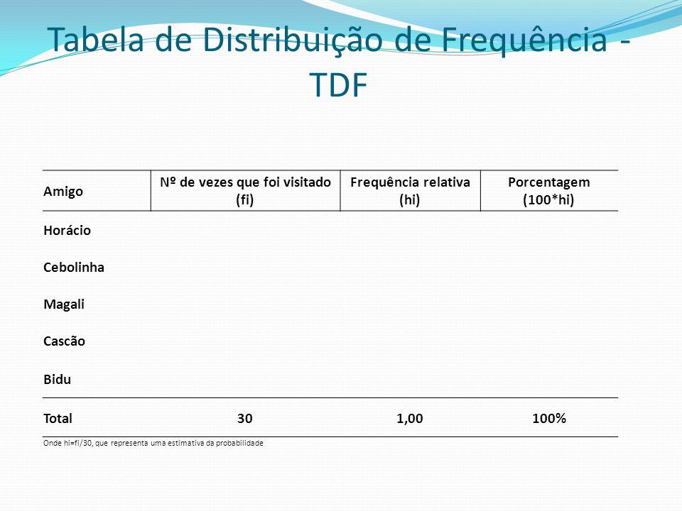 Tabela de Distribuição de Frequência - TDF Amigo Nº de vezes que foi visitado (fi) Frequência relativa (hi) Porcentagem (100*hi) Horácio Cebolinha Mag