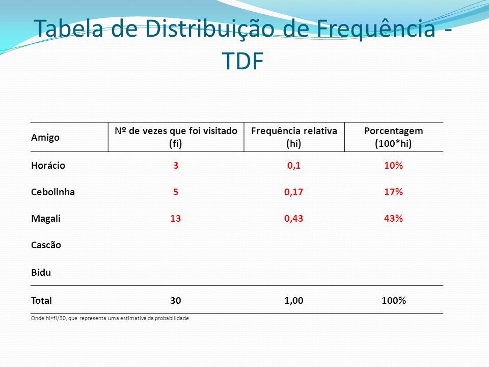 Tabela de Distribuição de Frequência - TDF Amigo Nº de vezes que foi visitado (fi) Frequência relativa (hi) Porcentagem (100*hi) Horácio30,110% Ceboli