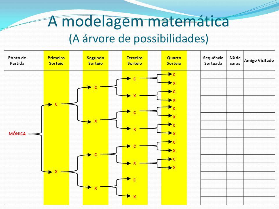 A modelagem matemática (A árvore de possibilidades) Ponto de Partida Primeiro Sorteio Segundo Sorteio Terceiro Sorteio Quarto Sorteio Sequência Sortea