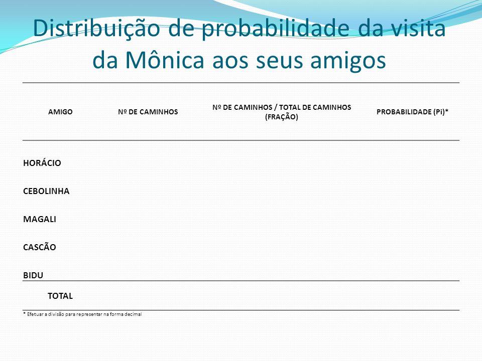Distribuição de probabilidade da visita da Mônica aos seus amigos AMIGONº DE CAMINHOS Nº DE CAMINHOS / TOTAL DE CAMINHOS (FRAÇÃO) PROBABILIDADE (Pi)*