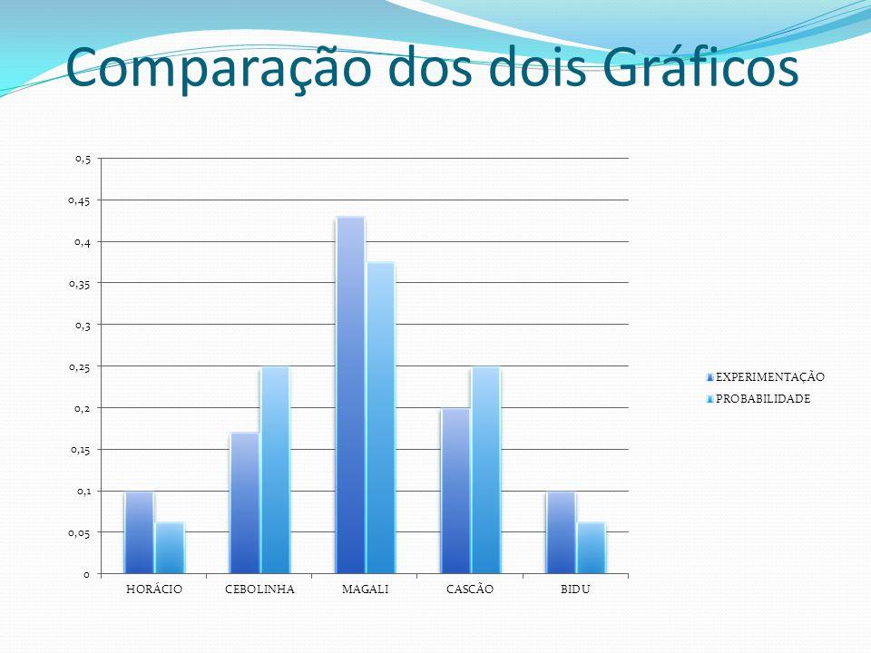 Comparação dos dois Gráficos