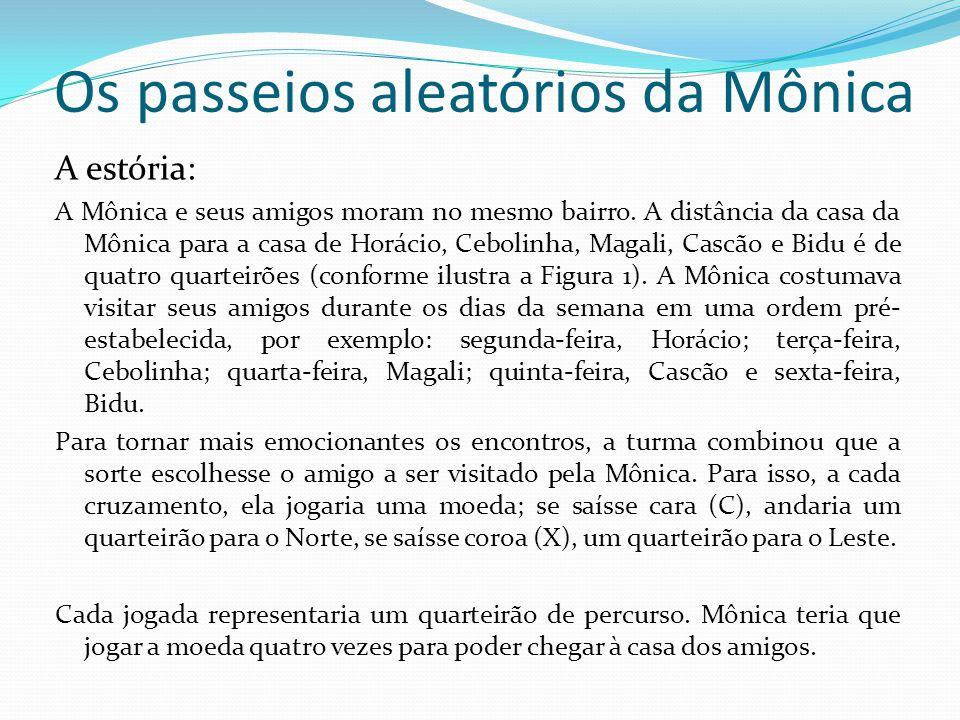 Os passeios aleatórios da Mônica A estória: A Mônica e seus amigos moram no mesmo bairro. A distância da casa da Mônica para a casa de Horácio, Ceboli