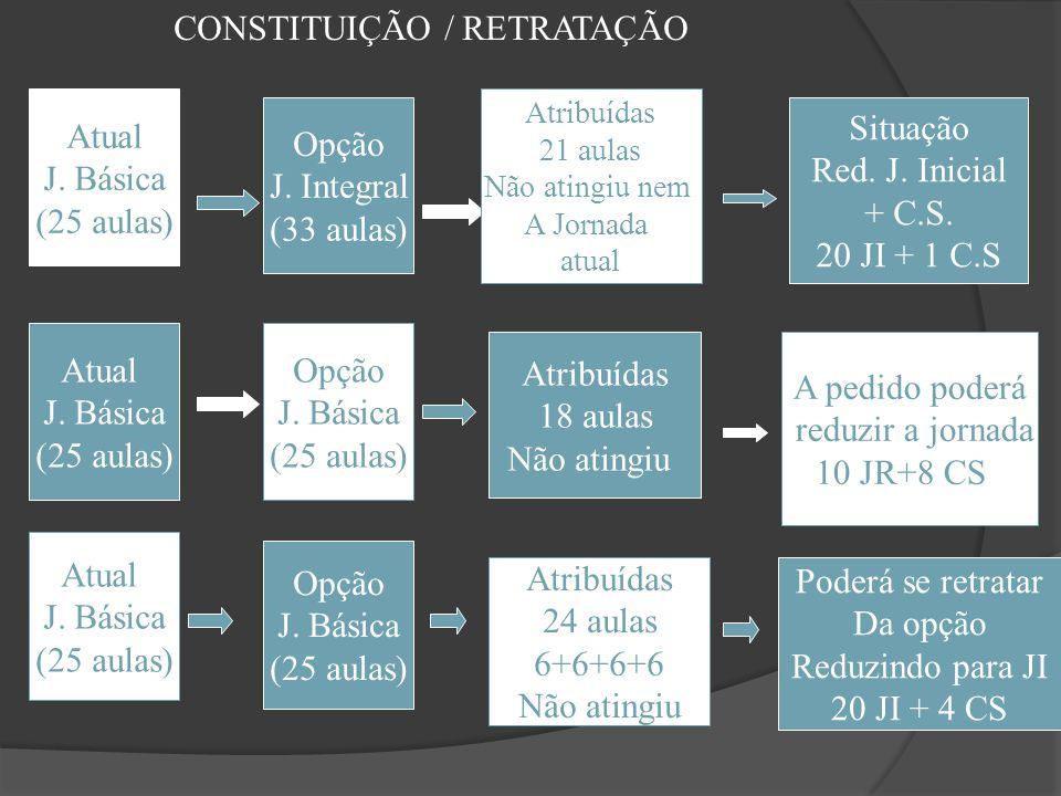 Atual J. Básica (25 aulas) Opção J. Integral (33 aulas) Atribuídas 21 aulas Não atingiu nem A Jornada atual Situação Red. J. Inicial + C.S. 20 JI + 1
