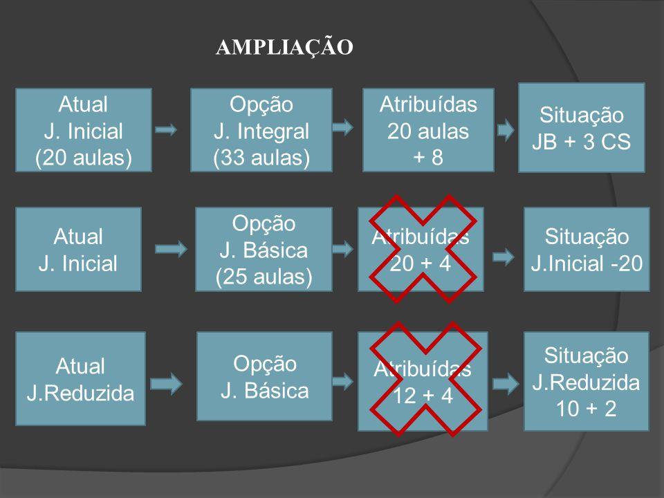 Atual J. Inicial (20 aulas) Opção J. Integral (33 aulas) Atribuídas 20 aulas + 8 Situação JB + 3 CS Atual J. Inicial Opção J. Básica (25 aulas) Atribu