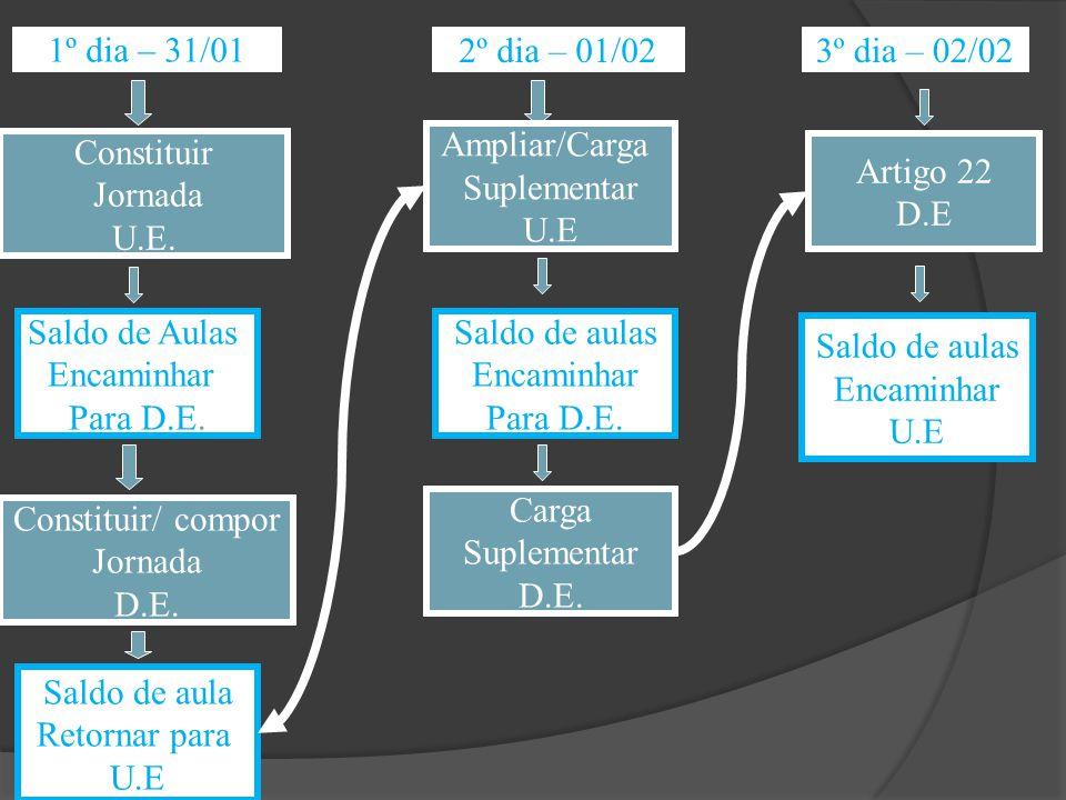 1º dia – 31/01 Constituir Jornada U.E. Constituir/ compor Jornada D.E. Saldo de Aulas Encaminhar Para D.E. 2º dia – 01/02 Ampliar/Carga Suplementar U.