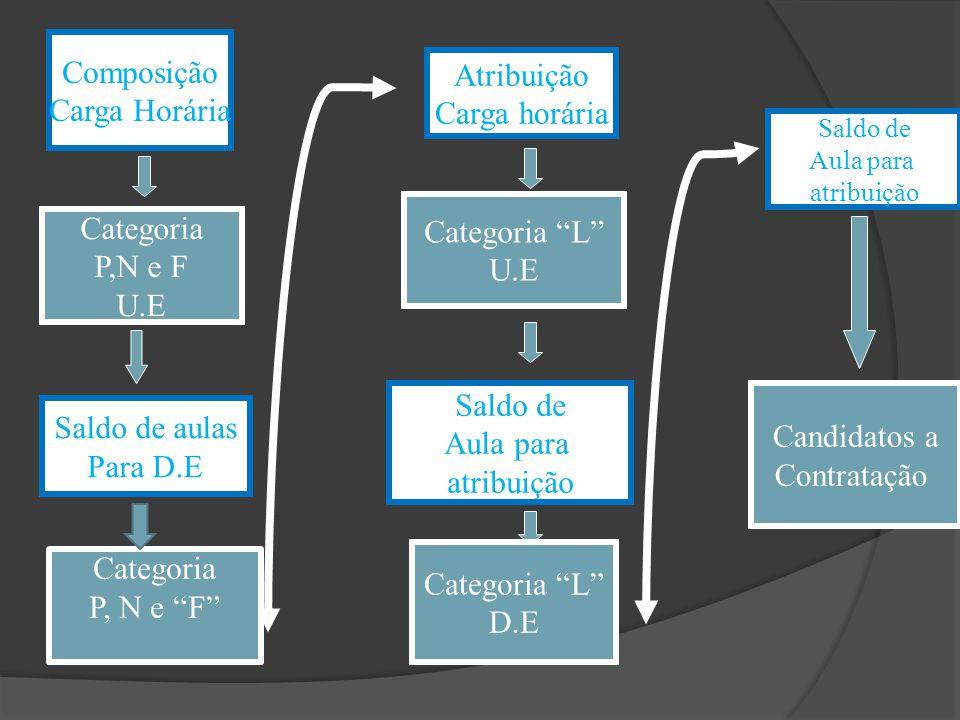 Composição Carga Horária Categoria P,N e F U.E Saldo de aulas Para D.E Atribuição Carga horária Categoria L U.E Saldo de Aula para atribuição Categori