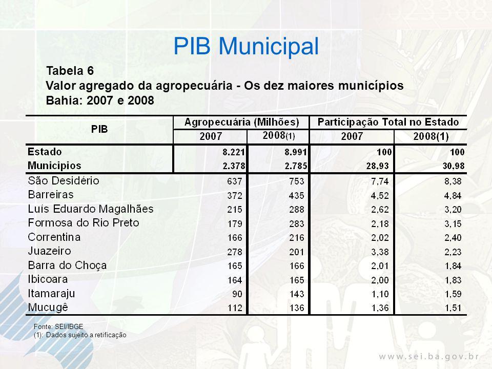PIB Municipal Tabela 6 Valor agregado da agropecuária - Os dez maiores municípios Bahia: 2007 e 2008 Fonte: SEI/IBGE (1): Dados sujeito a retificação