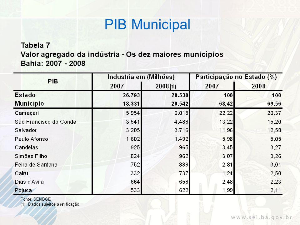 Tabela 7 Valor agregado da indústria - Os dez maiores municípios Bahia: 2007 - 2008 Fonte: SEI/IBGE (1): Dados sujeitos a retificação