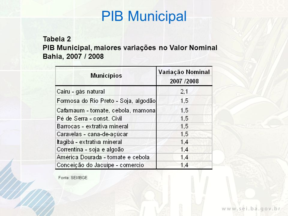 PIB Municipal Tabela 2 PIB Municipal, maiores variações no Valor Nominal Bahia, 2007 / 2008 Fonte: SEI/IBGE