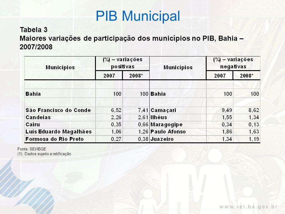 Tabela 3 Maiores variações de participação dos municípios no PIB, Bahia – 2007/2008 Fonte: SEI/IBGE (1): Dados sujeito a retificação