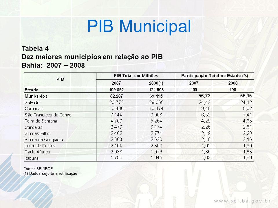 Tabela 4 Dez maiores municípios em relação ao PIB Bahia: 2007 – 2008 Fonte: SEI/IBGE (1) Dados sujeito a retificação