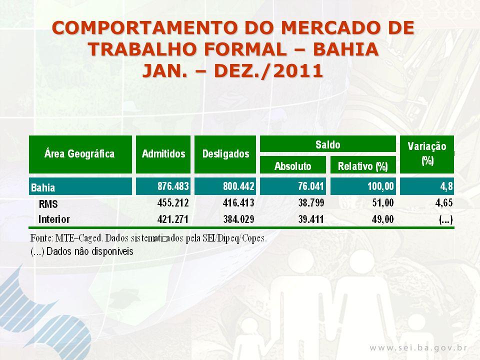 COMPORTAMENTO DO MERCADO DE TRABALHO FORMAL – BAHIA JAN. – DEZ./2011
