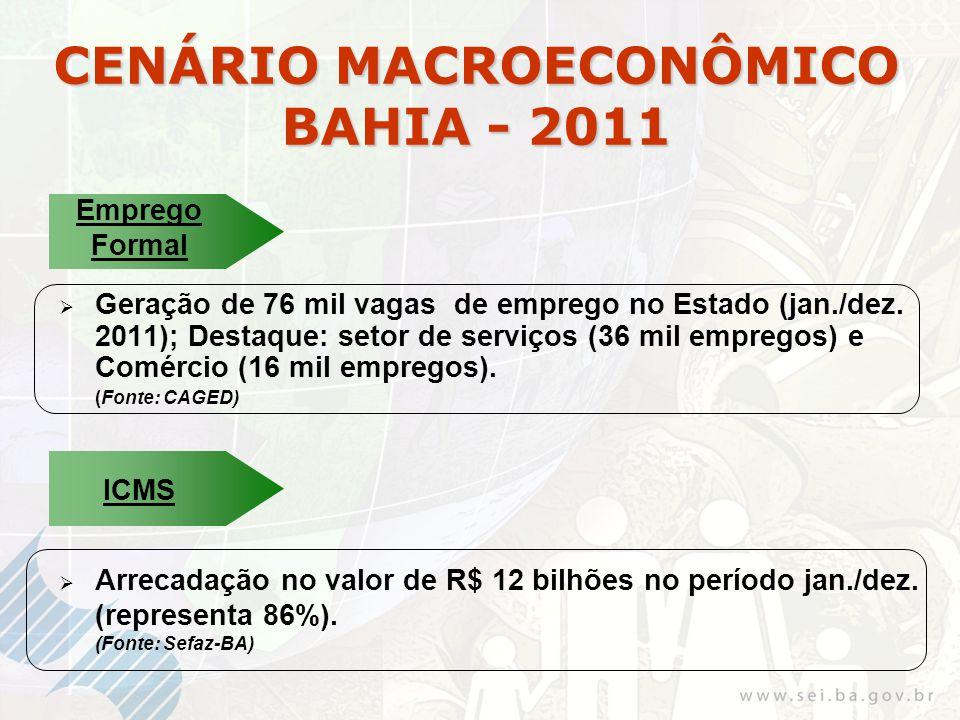 CENÁRIO MACROECONÔMICO BAHIA - 2011 Geração de 76 mil vagas de emprego no Estado (jan./dez.