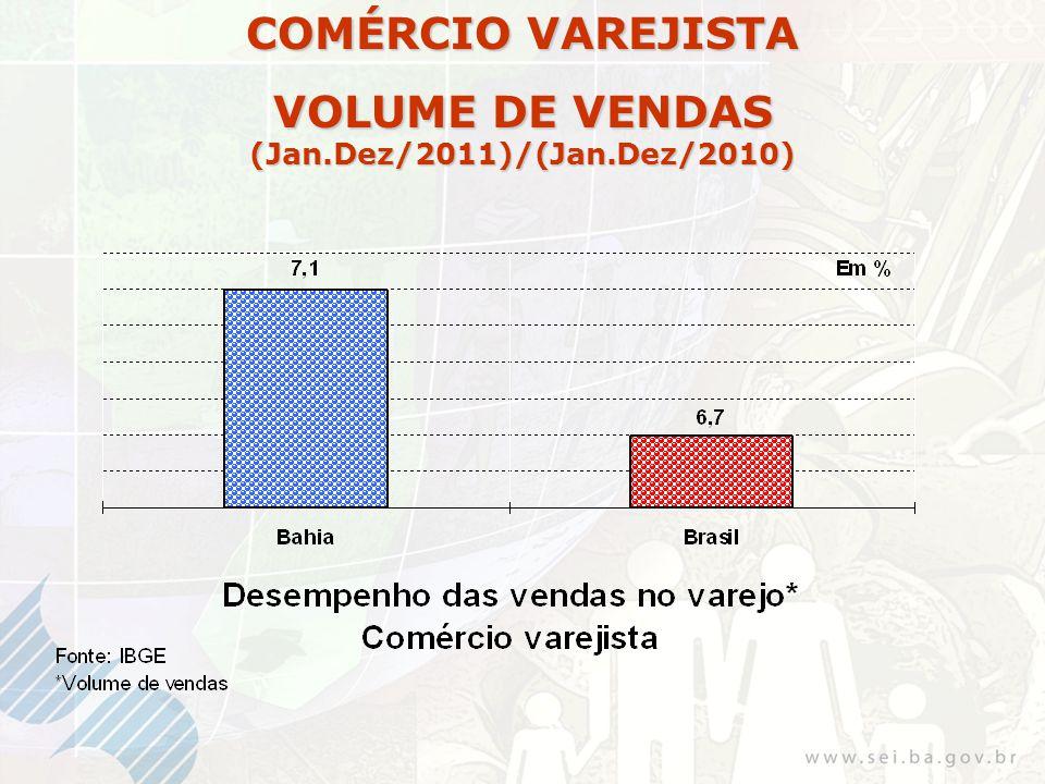 COMÉRCIO VAREJISTA VOLUME DE VENDAS (Jan.Dez/2011)/(Jan.Dez/2010)