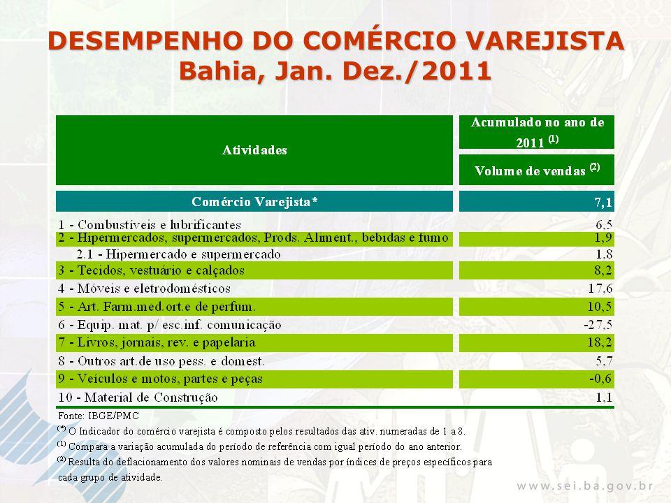 DESEMPENHO DO COMÉRCIO VAREJISTA Bahia, Jan. Dez./2011