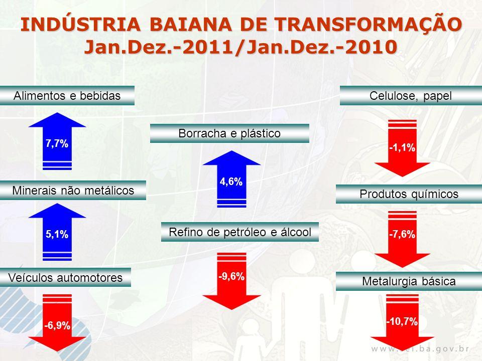 INDÚSTRIA BAIANA DE TRANSFORMAÇÃO Jan.Dez.-2011/Jan.Dez.-2010 Alimentos e bebidas 7,7% Refino de petróleo e álcool Produtos químicos % Veículos automotores -6,9% Minerais não metálicos 5,1% Metalurgia básica -10,7% Borracha e plástico 4,6% Celulose, papel -9,6% -1,1% -7,6%