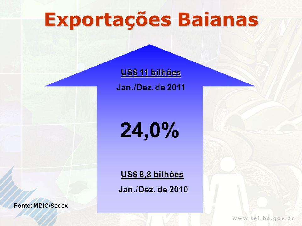 US$ 8,8 bilhões Jan./Dez.de 2010 Exportações Baianas Fonte: MDIC/Secex US$ 11 bilhões Jan./Dez.