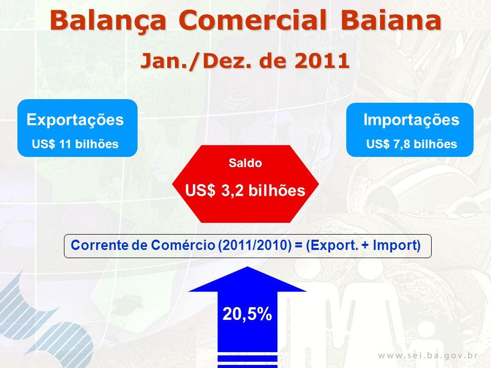 Exportações US$ 11 bilhões Importações US$ 7,8 bilhões Saldo US$ 3,2 bilhões Corrente de Comércio (2011/2010) = (Export.
