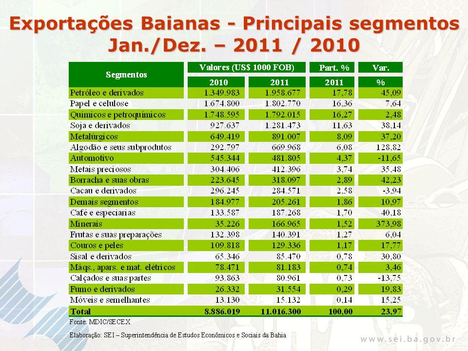 Exportações Baianas - Principais segmentos Jan./Dez. – 2011 / 2010