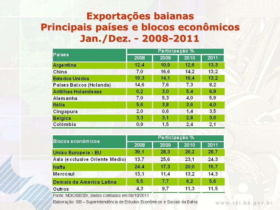 Exportações baianas Principais países e blocos econômicos Jan./Dez. - 2008-2011