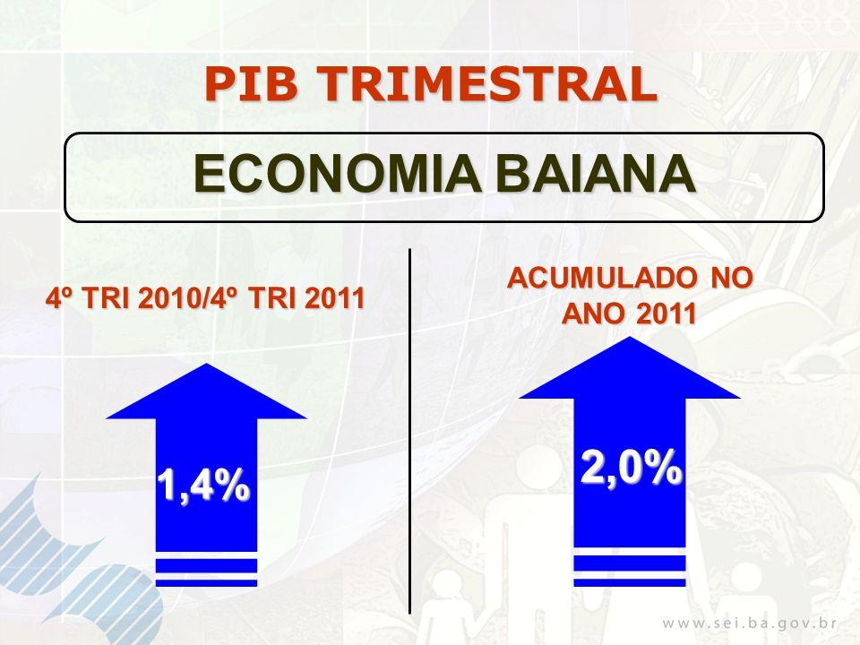 PIB TRIMESTRAL ECONOMIA BAIANA 1,4% 4º TRI 2010/4º TRI 2011 ACUMULADO NO ANO 2011 2,0%