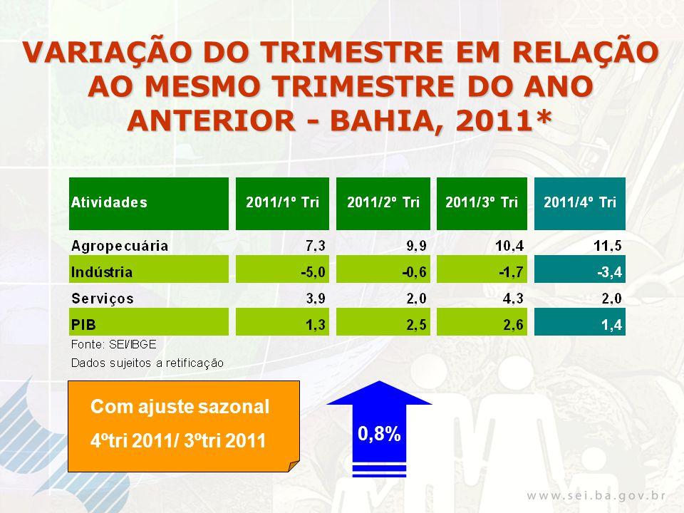 Investimentos industriais previstos para a Bahia, 2010 - 2014