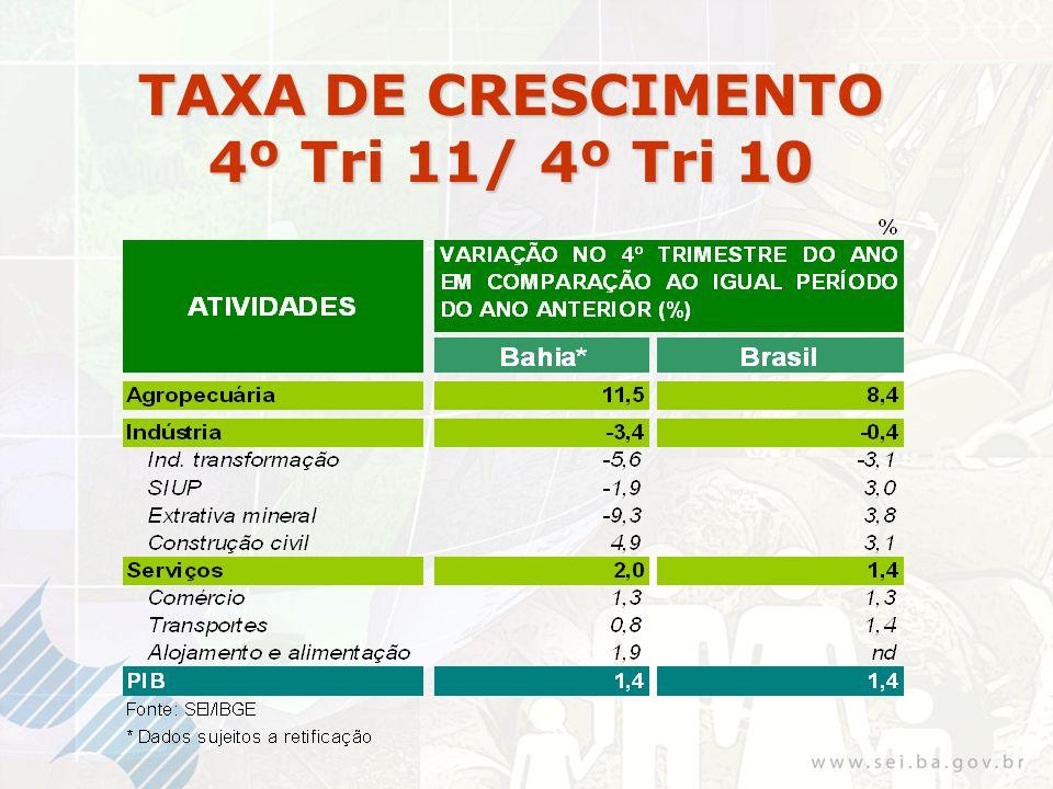 TAXA DE CRESCIMENTO Acumulada no Ano 2011